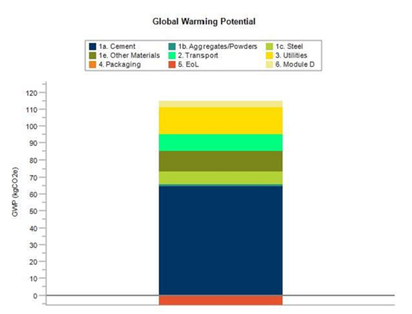 British Precast Architectural and Structural - Environmental Product Declaration - Global Warming Potential